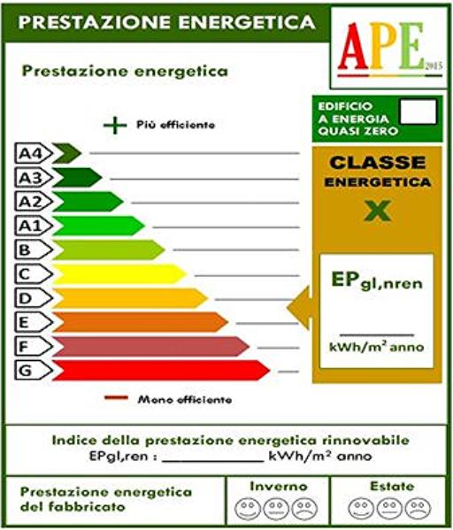Certificazione Energetica Gorizia